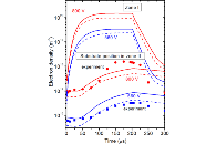 Time evolution of electron density in a HiPIMS discharge