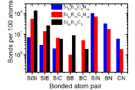 Effect of N content on bonding statistics of Si-B-C-N materials