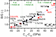 Predicted ductility in wide range of M1-M2-N compositions
