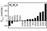 Predicted formation energy in wide range of M1-M2-N compositions